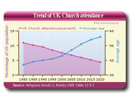 att_trend_chart